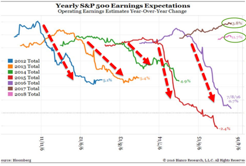 Earnings Expectation
